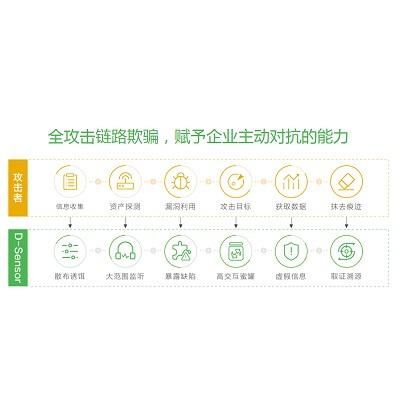 长亭DS-H40-A1000H探针端-硬件