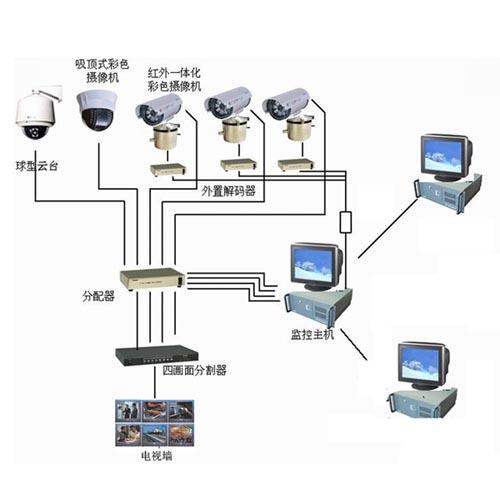 海康威视安防监控系统集成实施费